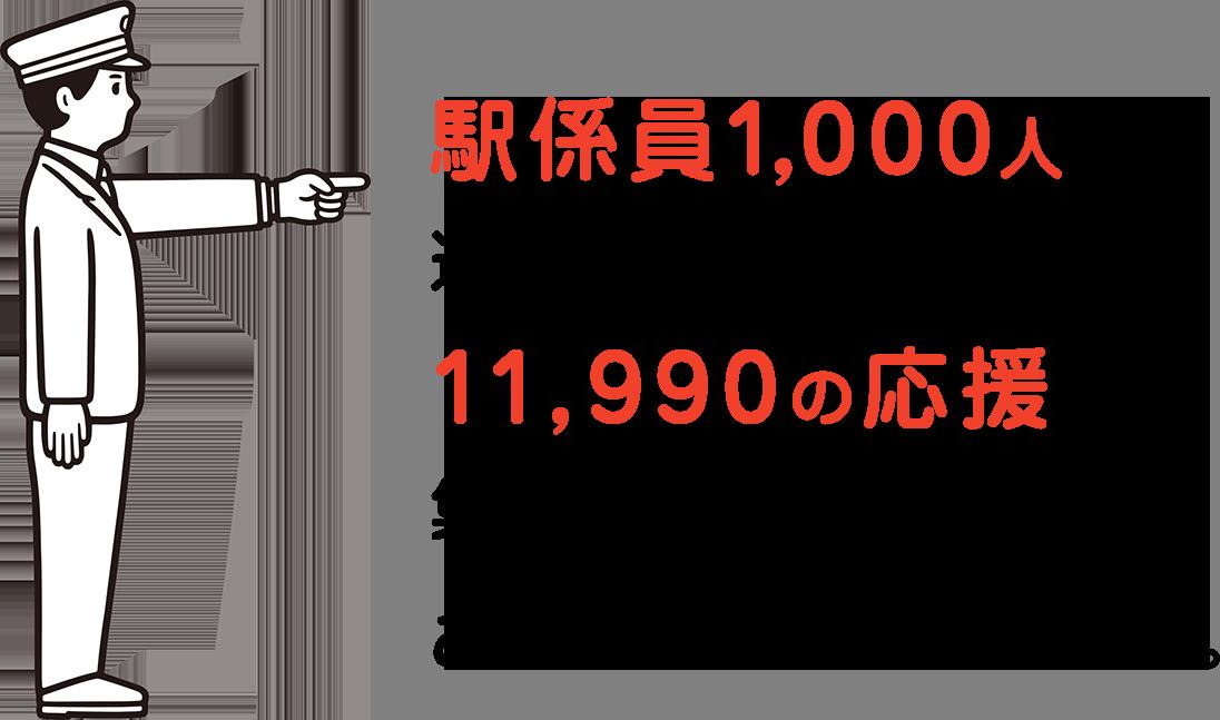 駅係員1,000人が選んだいい街スポットに11,990の応援が集まりました。ありがとうございました。